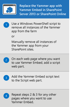 The process for replacing the Yammer app for SharePoint Server 2013 and SharePoint Online