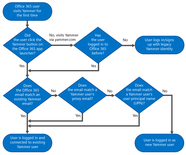 Flowchart diagram that shows a decision tree for whether a user can be logged in with their Office 65 identity, will be logged in with their Yammer identity, or whether a a new Yammer user will be created.