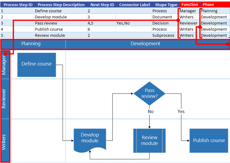 Excel Process Map interaction with Visio flow chart: Function and Phase