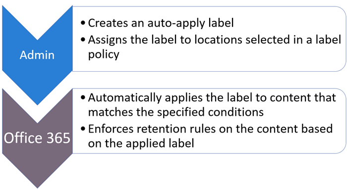 Diagram of roles and tasks for auto-apply labels