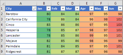Shows conditional formatting in Excel
