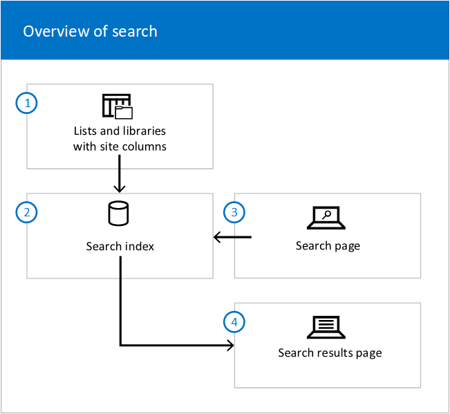 A schematic diagram showing the flow from lists/libraries to index, and from search page to index to search results page.