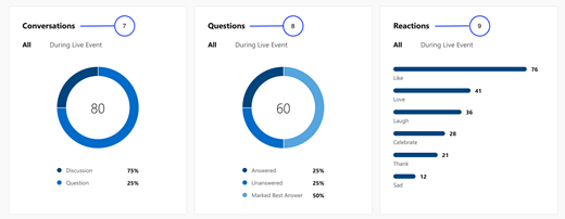Screenshot showing the second part of the Engagement section for Yammer Live Events insights