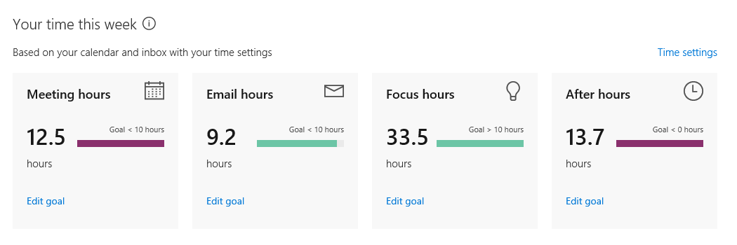 Delve Analytics personal dashboard shows weekly statistics on how you spent your time