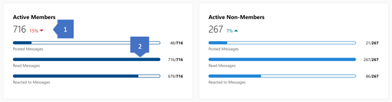 Screenshot showing insights for active members in a Yammer community