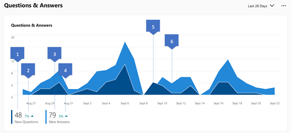 Screenshot showing insights for new questions and answers in Yammer