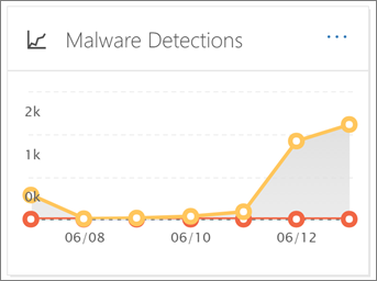 To view this report, in the Security & Compliance Center, go to Reports > Dashboard > Malware Detections
