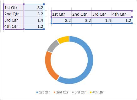 Dougnut chart
