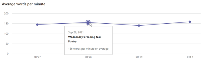 a line graph shows the average words per minute on each date.