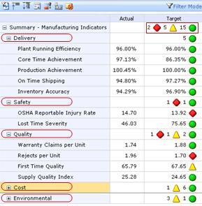 Sample scorecard with Objective KPS and Indicator Count Rollups