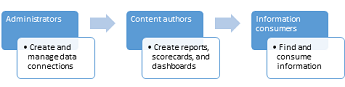 Administrators, content authors, and information consumers can use a BI Center site