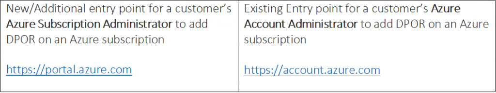 add a partner through Azure Subscription Administrator page