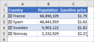Column A contains icons and country names, Column B contains Population values, and Column C contains Gasonline Prices