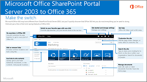 SharePoint 2003 to Office 365
