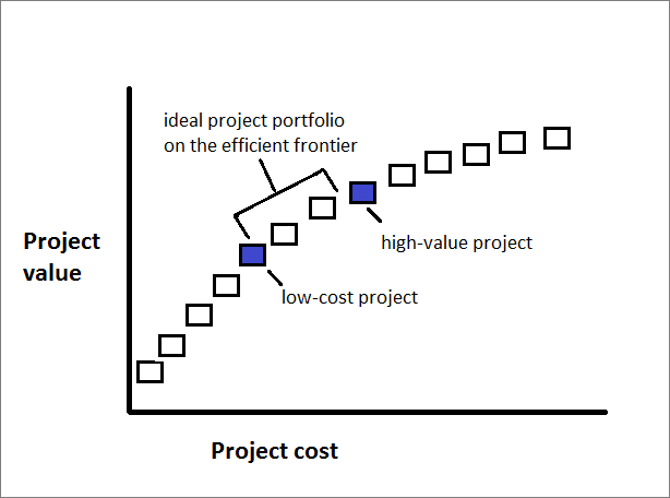 use the efficient frontier chart - project online