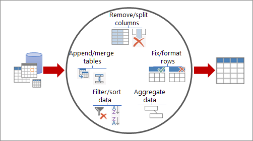 Ways to shape data in Power Query