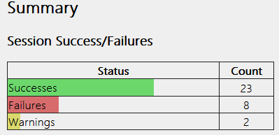 Summary info shown in the wireless network report
