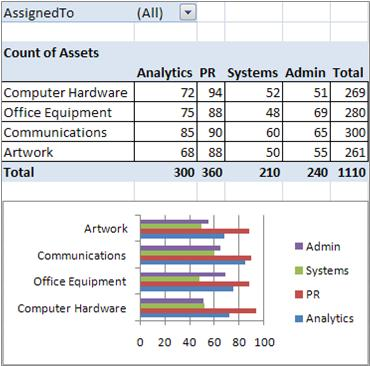 final pivottable and pivotchart report
