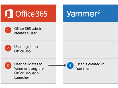 Diagram that shows when an Office 365 admin creates a user, the user can log on to Office 365 then navigate to Yammer from the App Launcher, at which point the user is created in Yammer.