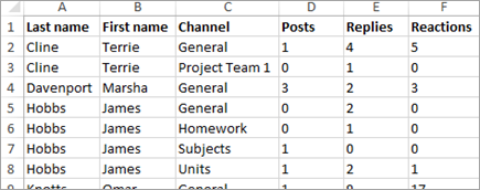 Insights communication activity data in Excel