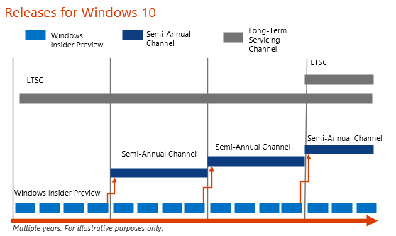 Windows 10 release cadence