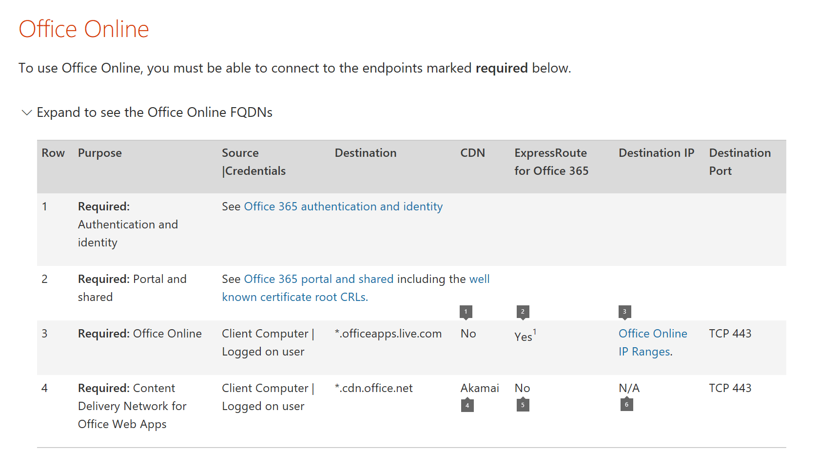 Screen capture of endpoints page
