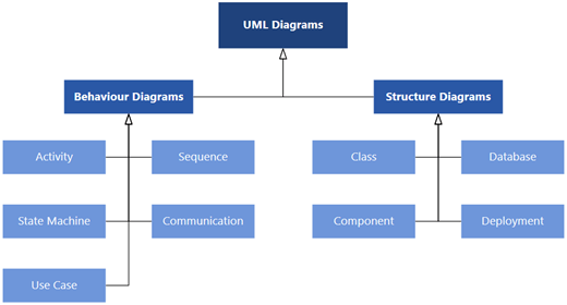 The UML diagrams available in Visio, divided into two categories of diagrams: Behavior and Structure diagrams.