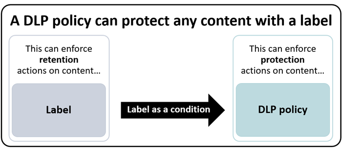 Diagram of DLP policy using label as a condition