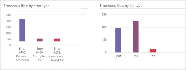 Process module errors