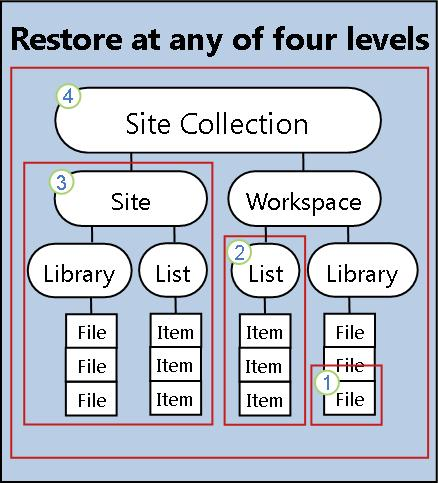 Restore item, list, site, or site collection