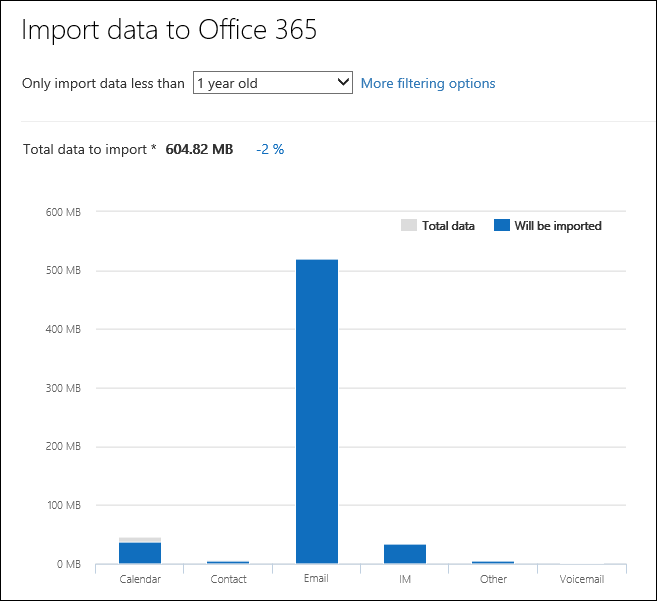 Office 365 displays detailed data insights from its analysis of the PST files
