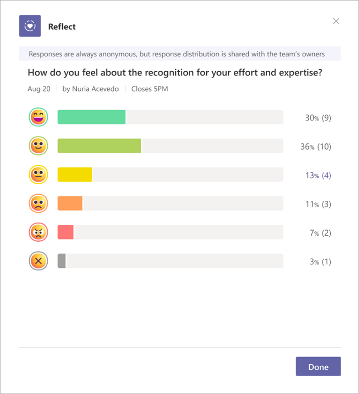 screenshot of reflect check-in responses. Emojis are arranged top to bottom, the top being the happiest and working towards extremely upset. a bar graph extends from each emoji showing how many participants replied with each.