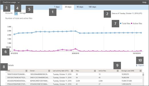 OneDrive Usage Report