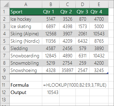 An example of HLOOKUP formula looking for an approximate match