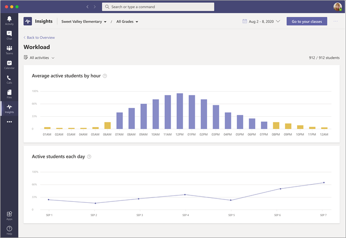 Workload data dashboard on Insights