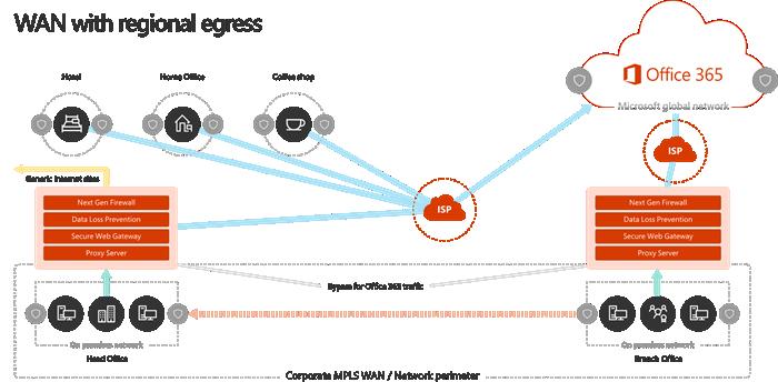 WAN network model with regional egress points