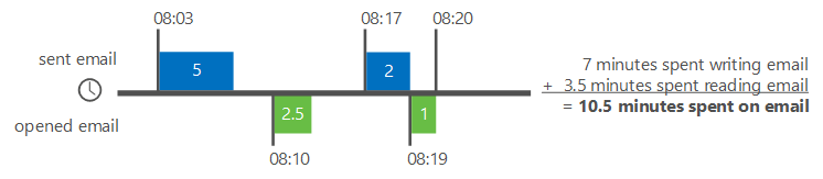Example of how Delve Analytics calculate email time
