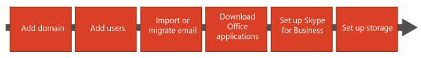 Flowchart with steps to: Add domain, Add users, Import or migrate email, Download Office applications, Set up Skype for Business, and Set up storage