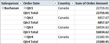 PivotTable in tabular form