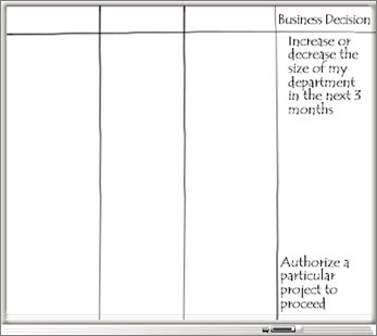 Whiteboard with Business Decision column and a list of business decisions