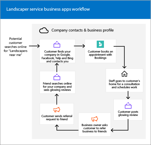Screenshot: conceptual art showing landscaper service business center lifecycle