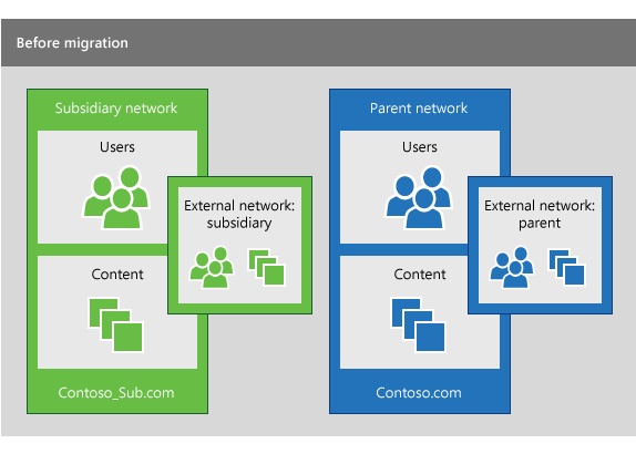 A subsidiary Yammer network and a parent Yammer network before a migration is performed to consolidate the users from the subsidiary into the parent network