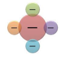 Create a venn diagram office support radial venn ccuart