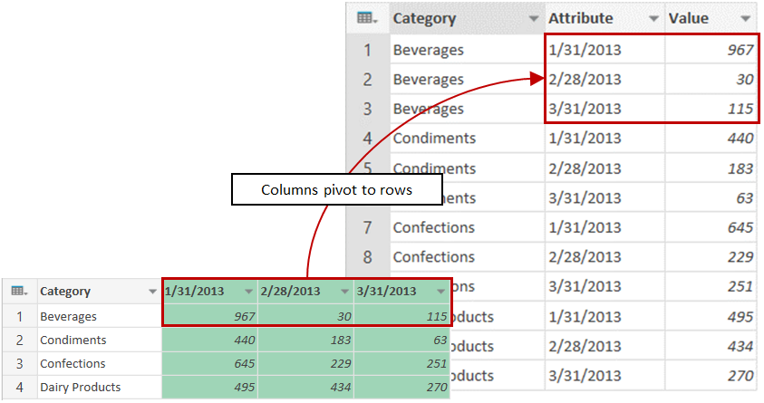 Unpivot columns sample results