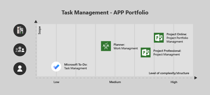 Microsoft To-Do is good for a single user/low complexity project, Planner is great for a team and medium complexity, Project Professional for a team with medium/high complexity, and Project Online for enterprise/complex projects