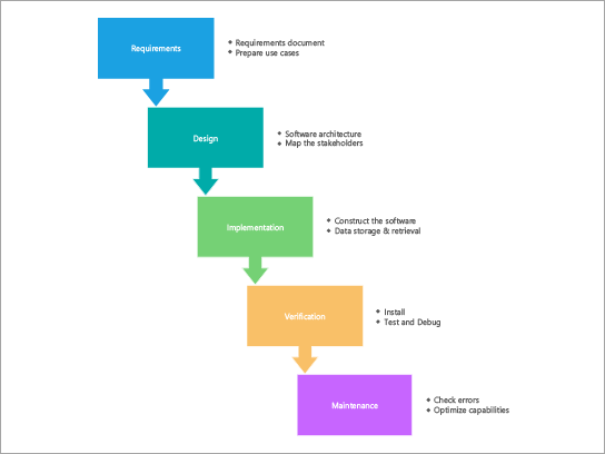 Process diagram template for a SDLC waterfall process.