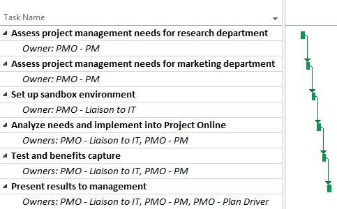 PMO project plan in Project Online