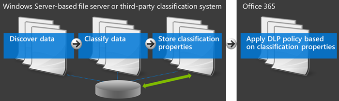 Diagram showing Office 365 and external classification system