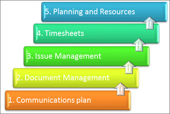 Elements of a project management system reordered