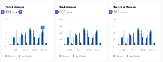 Screenshot showing insights on content activity in a Yammer community